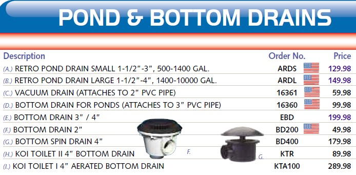 Toilet drain location toilet rough in dimensions elsavadorla for Koi pond bottom drain setup