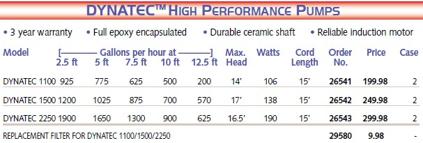 Dynatec High Performance Pumps